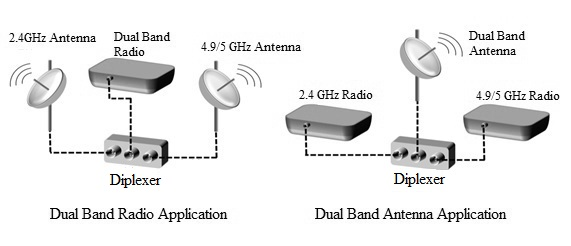 RF Diplexer Applications