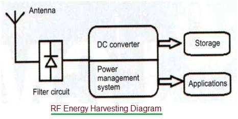 RF Energy Harvesting Circuit Diagram