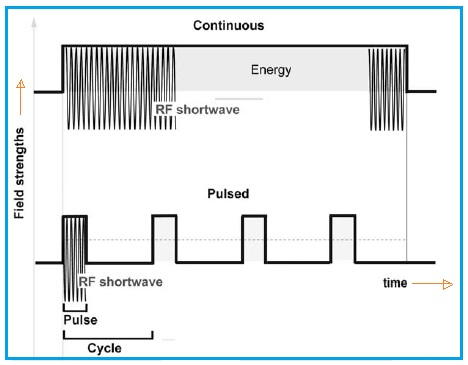RF Energy Waveforms