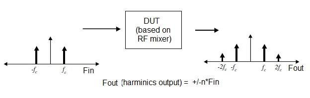RF Harmonics Formula