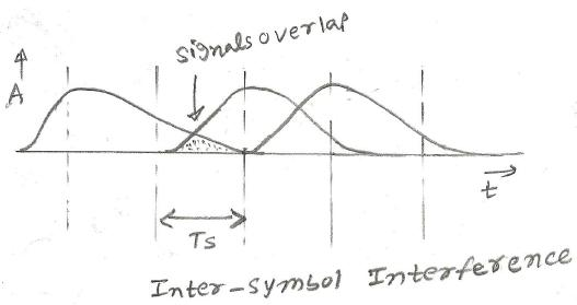 Inter-symbol interference