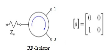 RF Isolator S-matrix