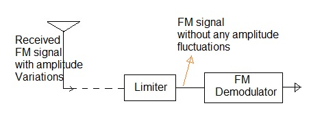 RF Limiter application