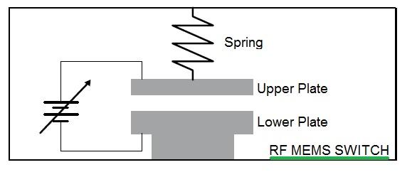 RF MEMS Switch