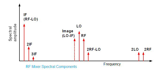 RF Mixer Spectral components