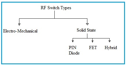 rf switch types electro mechanical solid state pin diode fet hybrid rh rfwireless world com Pin Diode TR Switch SP4T Pin Diode RF Switch