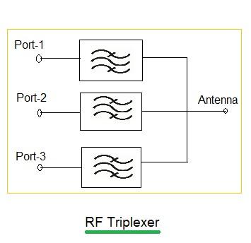 RF Triplexer