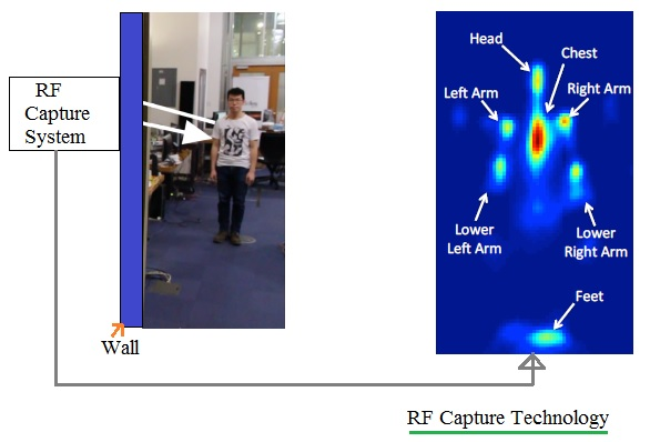 RF capture technology