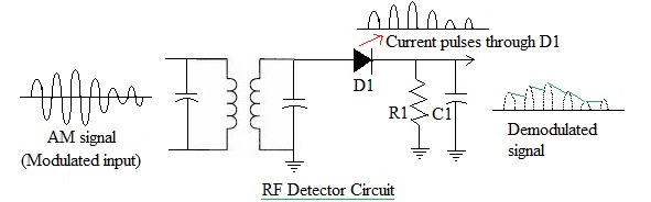 Rf detector basics rf envelope detector rf peak detector rf detector circuit used as am demodulator is shown in the figure as shown am signal is transformer coupled to a basic half wave rectifier circuit made of publicscrutiny Gallery