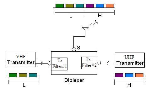 RF diplexer