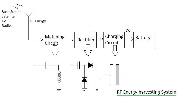 rf energy harvesting system basicsradio frequency harvesting, block diagram