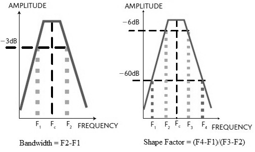 RF filter shape factor and bandwidth