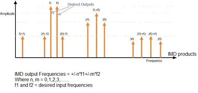 RF intermodulation (IMD) Formula