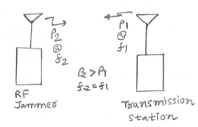 RF jammer Types | Types of RF signal jammer techniques