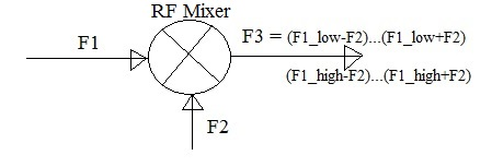 RF Mixer Output Calculator | RF Mixer Output Formula,Equation