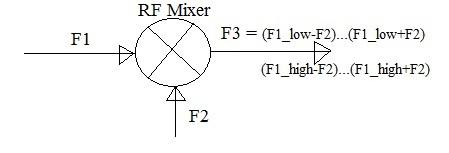 RF mixer output formula