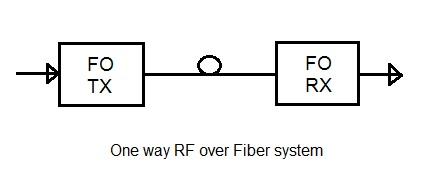 RoF, RF over Fiber