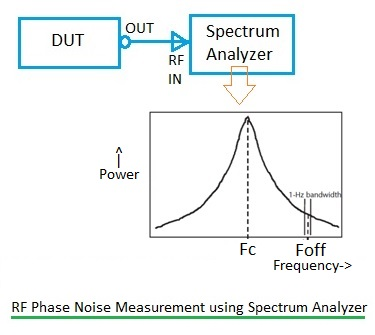 RF phase noise test setup