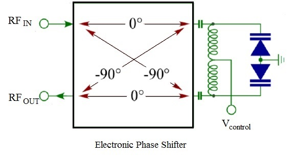 RF phase shifter using hybrid
