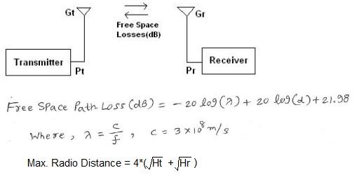 rf propagation formula