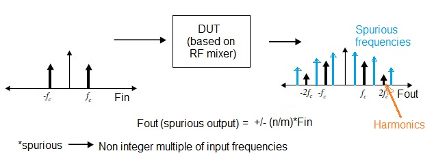 RF Spur Formula,RF Spurious formula,equation