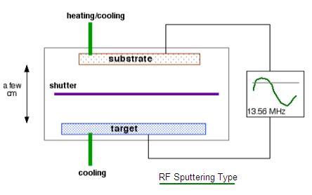 RF Sputtering