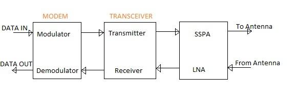 RF transceiver position