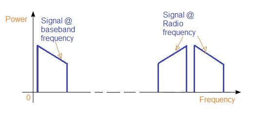 RF vs Baseband