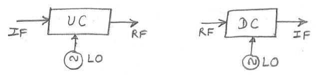 RF vs IF