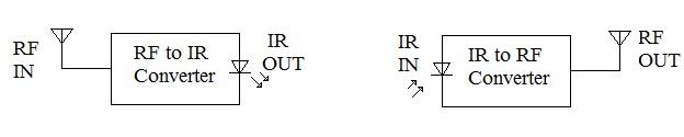 RF2ir, RF to IR Converter, IR to RF Converter