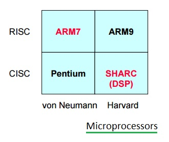 What is risc vs cisc architecture for Risc v architecture