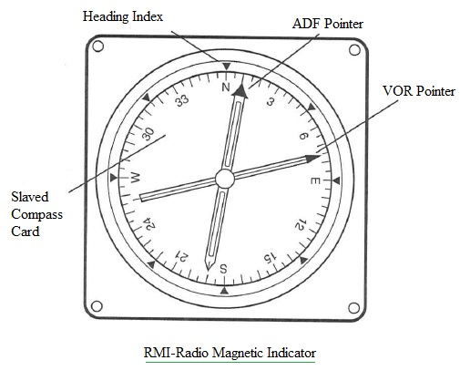 RMI,Radio Magnetic Indicator