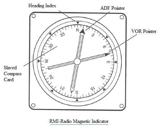 RMI,Radio Magnetic Indicator