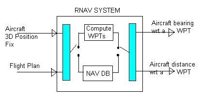 RNAV,Random or Area Navigation