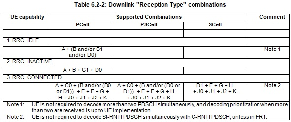 RNTI Downlink Reception Type Combinations 5G NR