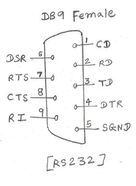 Rs232 Interface Rs232 Pin Diagram Db25 Db9