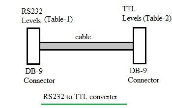 RS232 to TTL converter