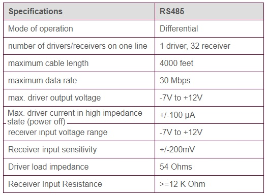 RS485 specifications