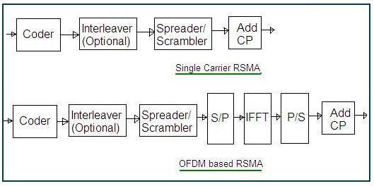 RSMA-Resource Spread Multiple Access