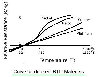 RTD temperature vs resistance curve