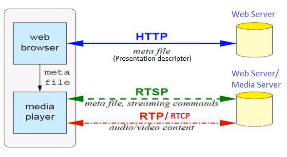 RTSP and RTP Architecture