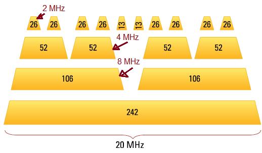 RUs in WLAN 802.11ax