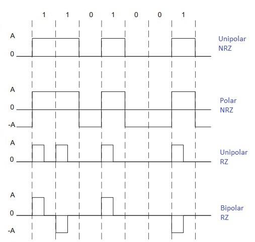 RZ vs NRZ vs manchester code