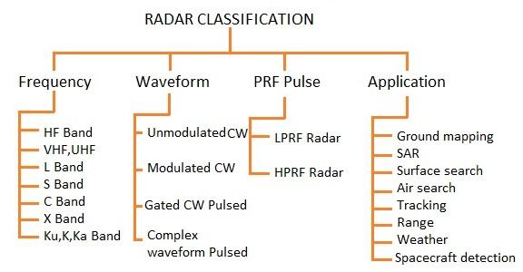 Radar Classification