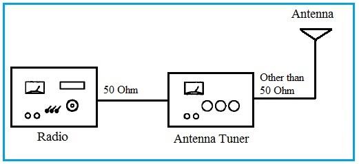 Radio Antenna Tuner