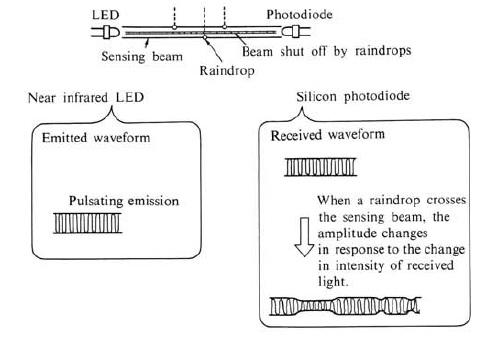 Rain Sensor Principle