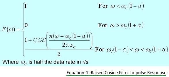 Raised Cosine Filter Impulse Response