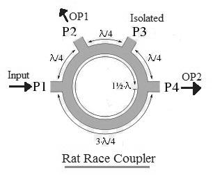 Rat Race Coupler