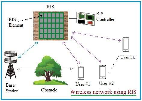 Reconfigurable Intelligent Surface RIS in wireless network