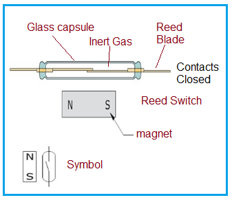 Reed Switch construction and symbol